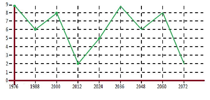 График сексуальной совместимости по дате рождения